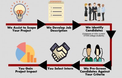 STEM Internship- process steps only _Final
